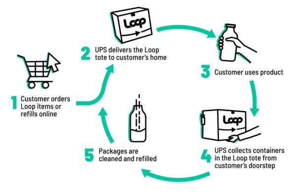 How to solve the world's plastics problem: Bring back the milk man